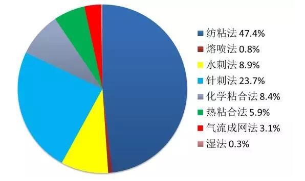 国内各种非织造布生产方法所占比重
